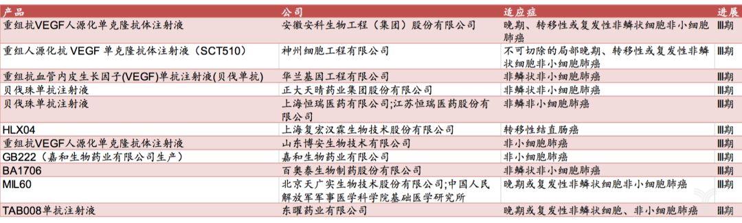表10:VEGF靶点的国内贝伐珠单抗或类似药研发进展.png