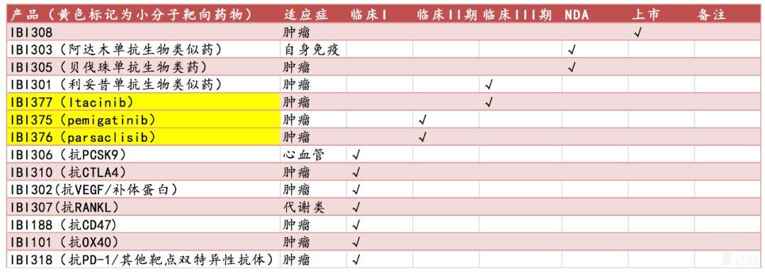 表11:信达的在研产品.png