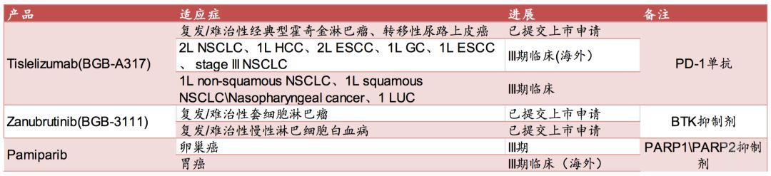 表14:百济神州III期临床及以后的产品.png