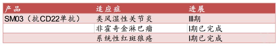 表16:中国抗体进入到临床I期及以后的品种.png
