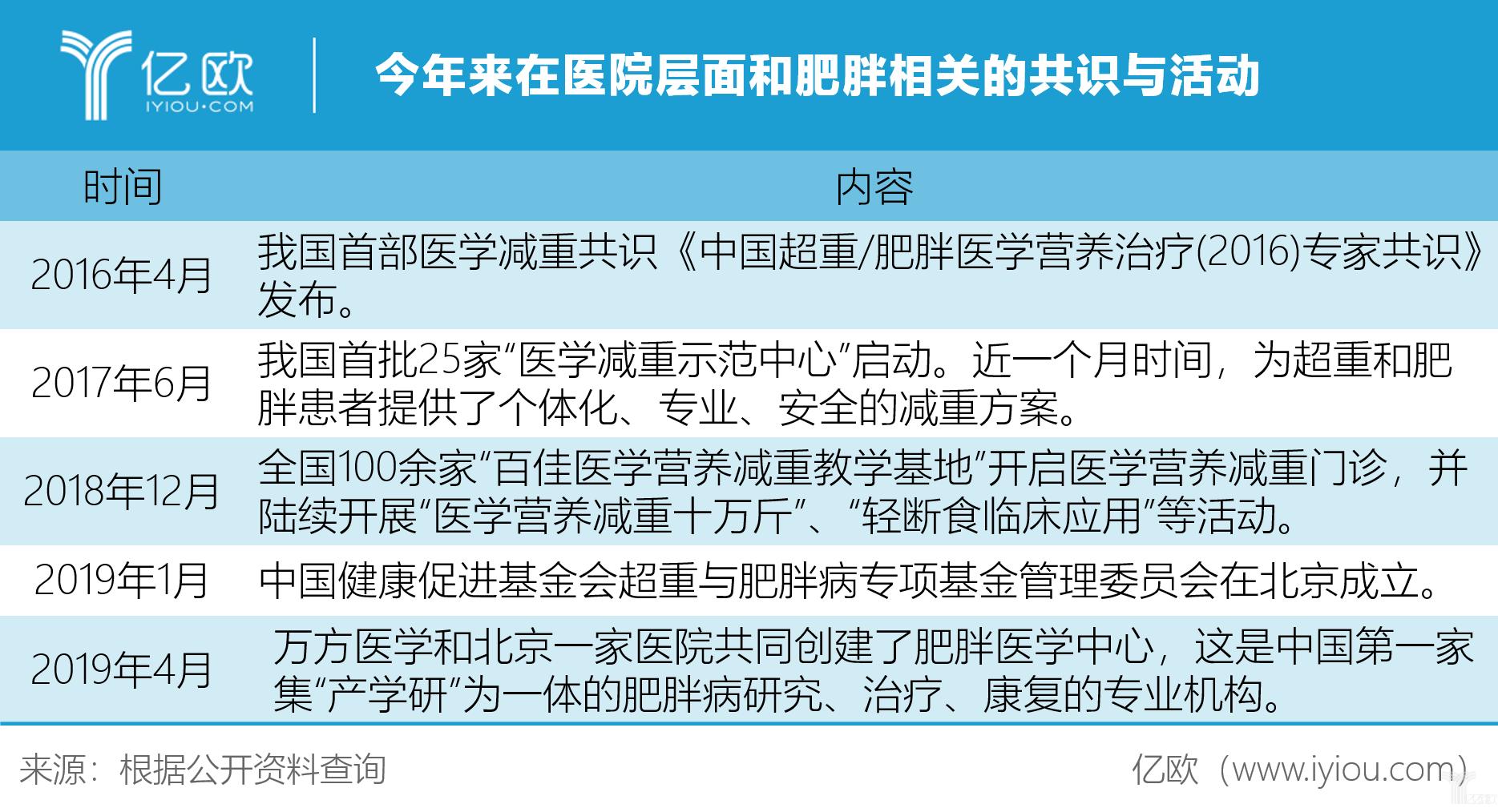 亿欧智库:今年来在医院层面和肥胖相关的共识与活动