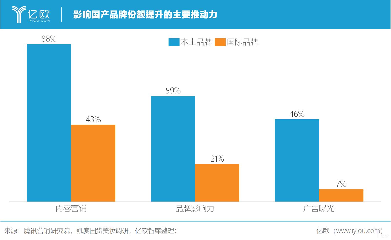 亿欧智库:影响国产品牌份额提升的主要推动力