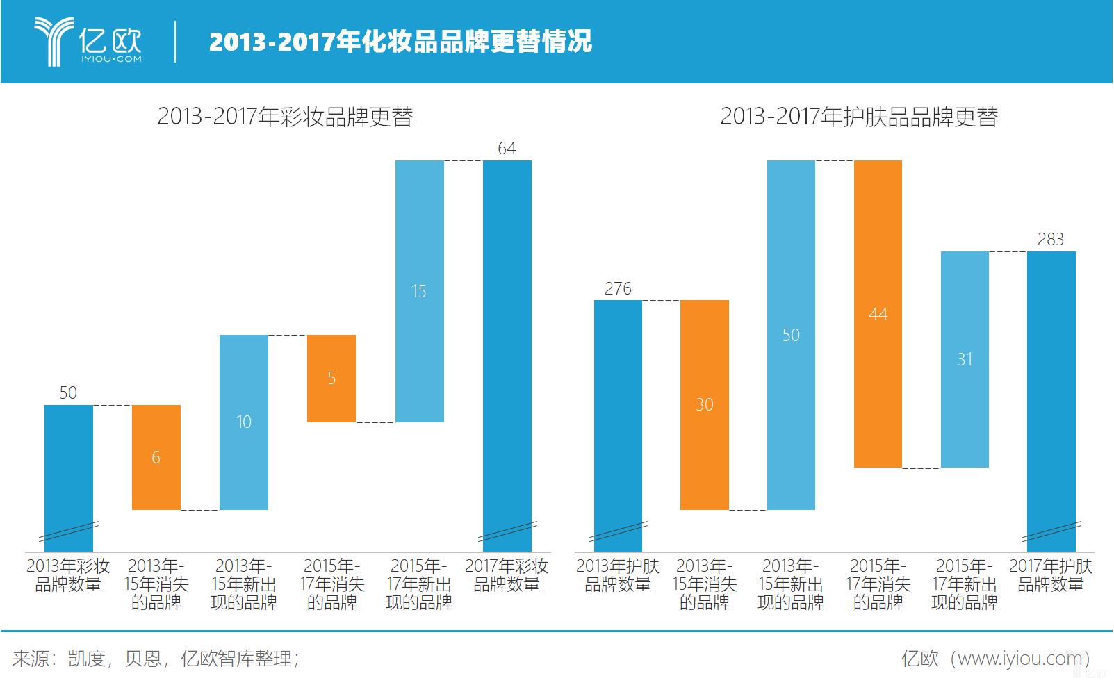 亿欧智库: 2013-2017年化妆品品牌更替情况