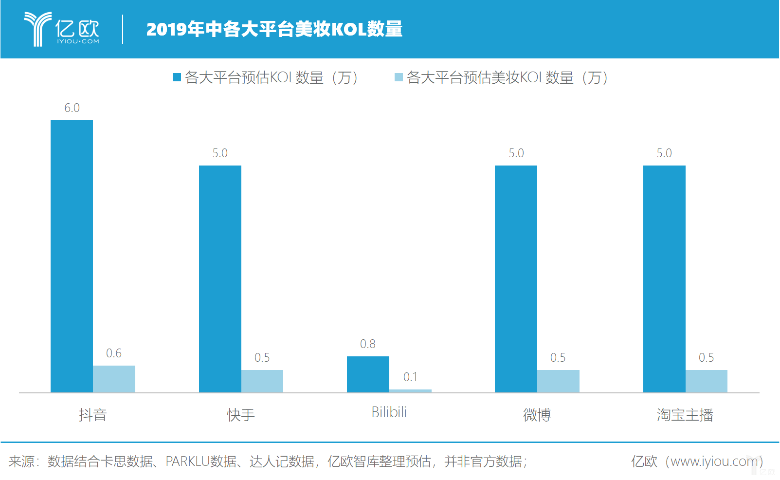 亿欧智库:2019年中各大平台美妆KOL数量
