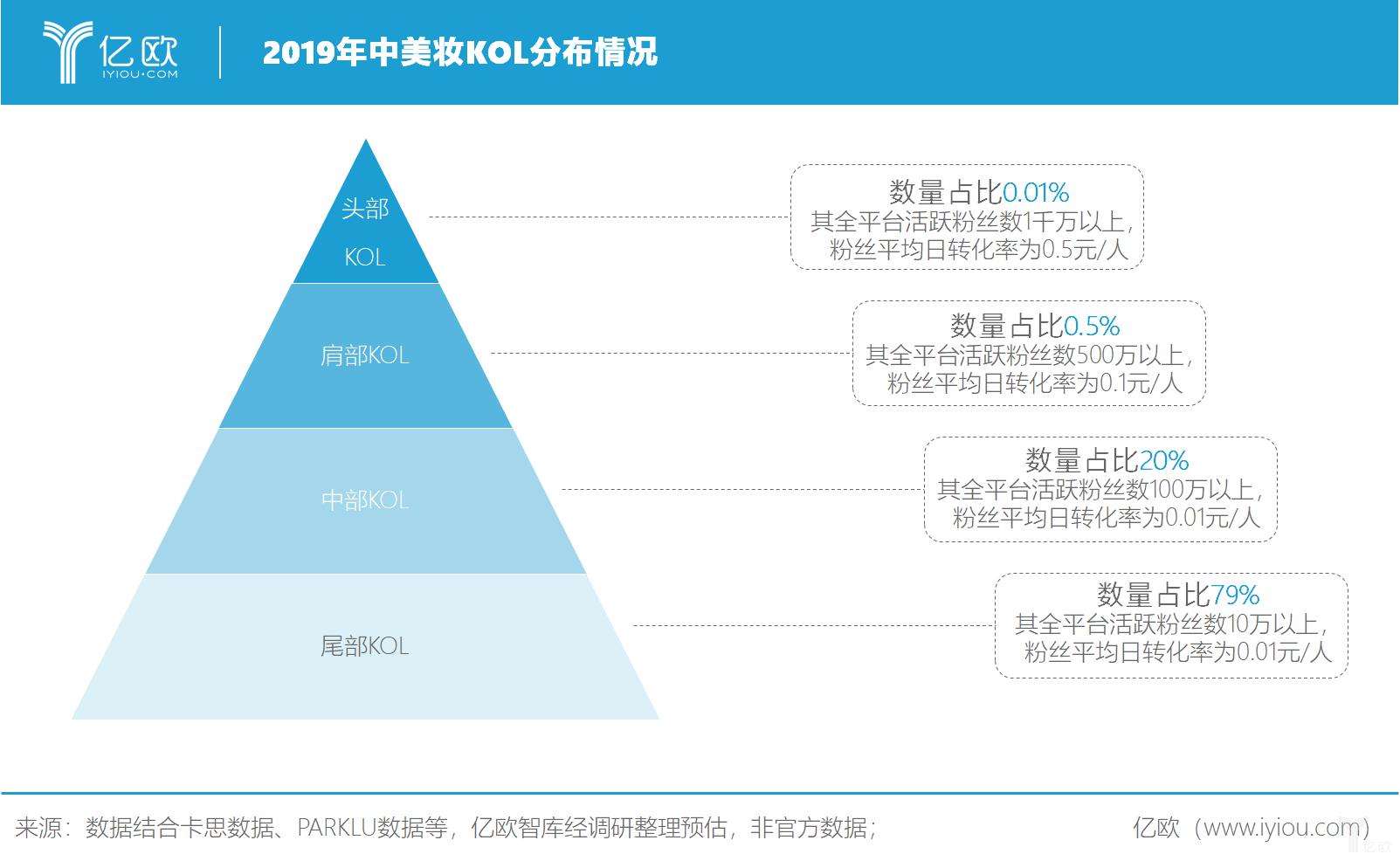 亿欧智库: 2019年中美妆KOL分布情况