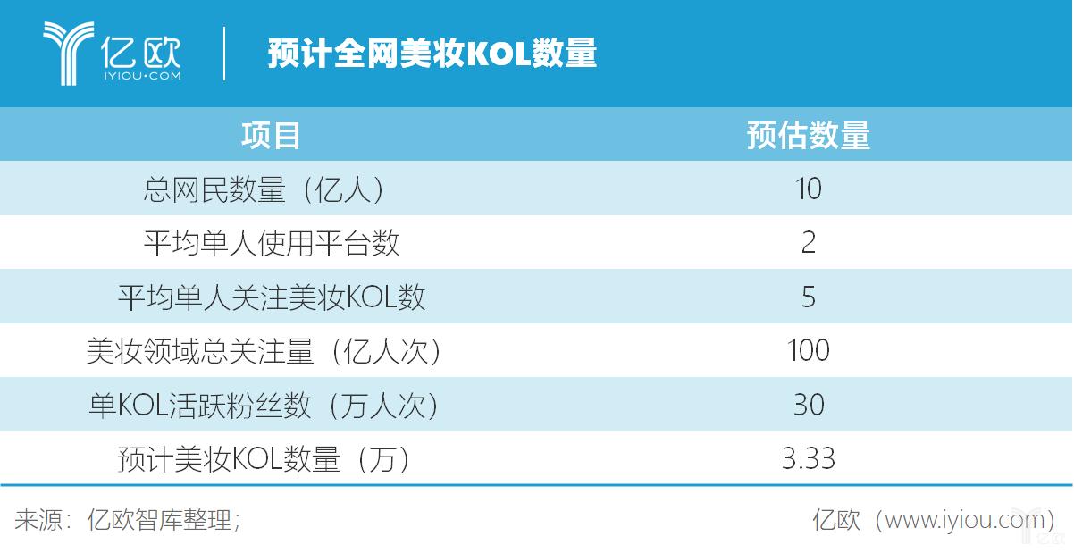 亿欧智库:预计全网美妆KOL数量