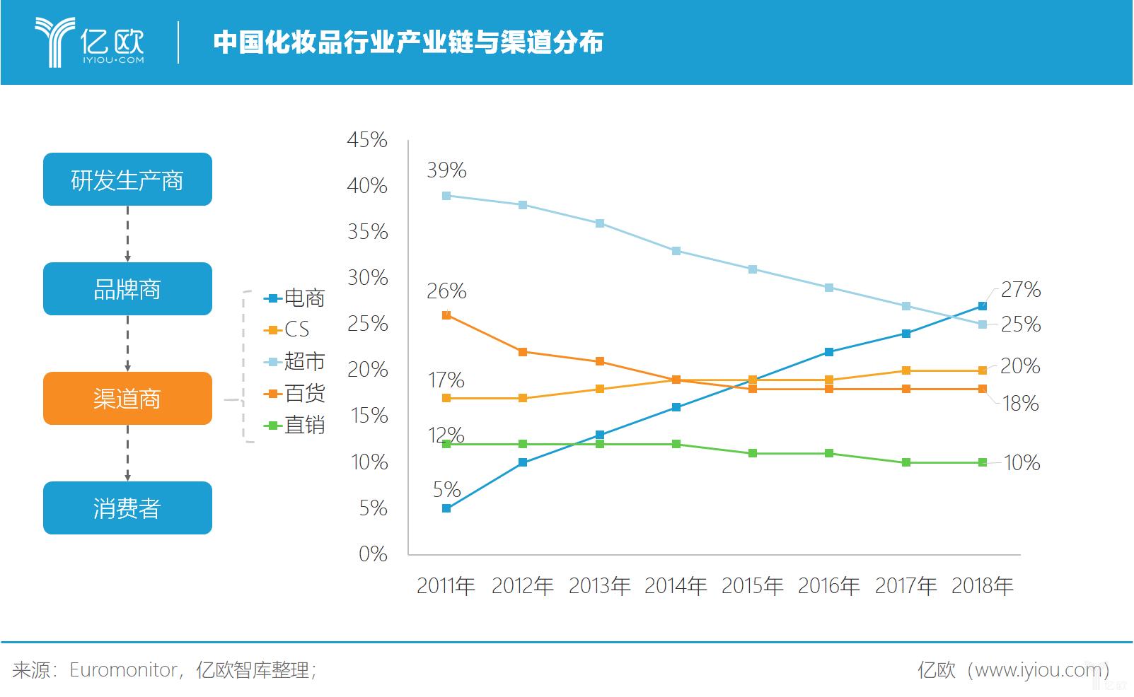 亿欧智库:中国化妆品行业产业链与渠道分布