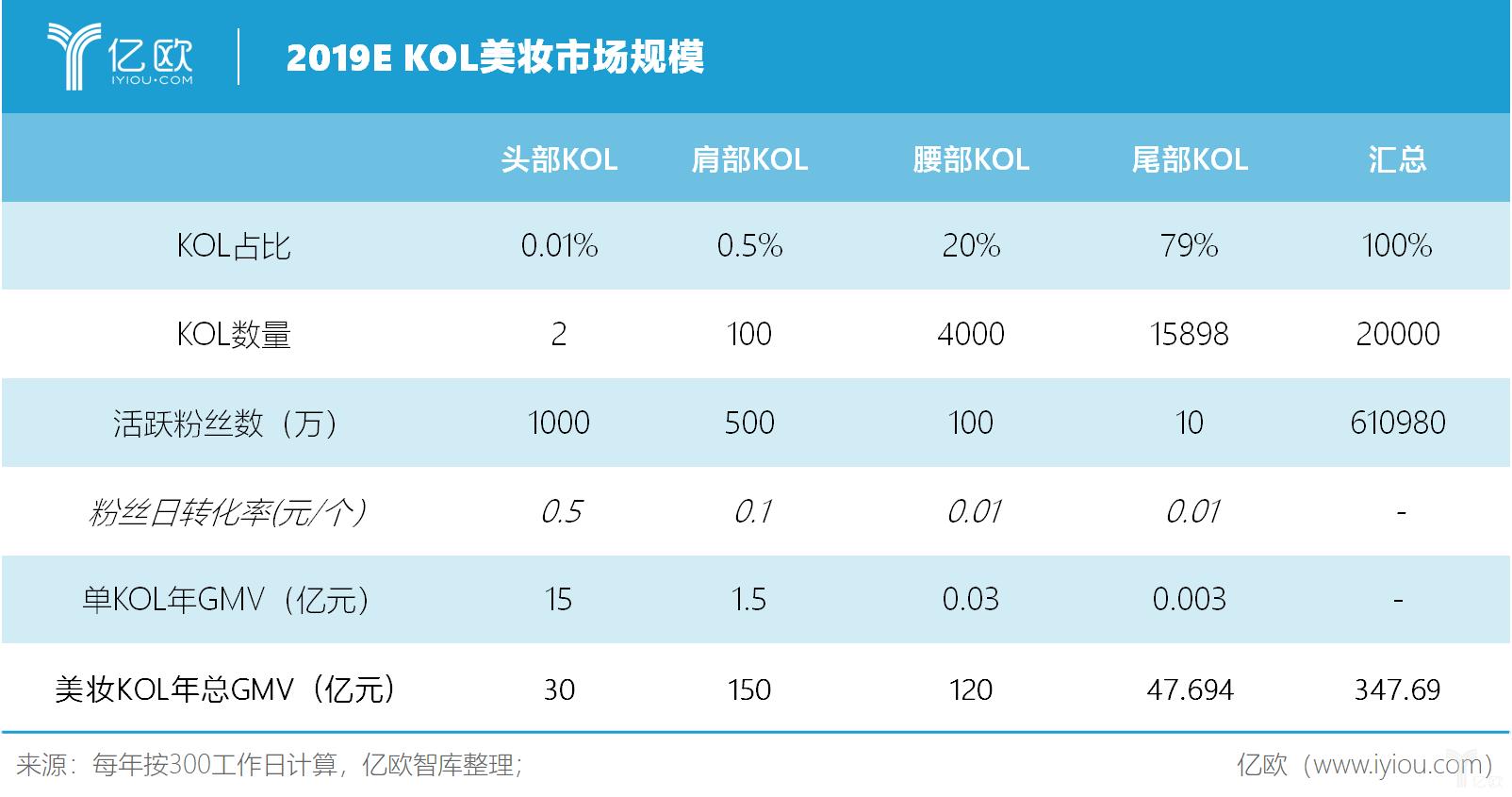 亿欧智库:2019E KOL美妆市场规模