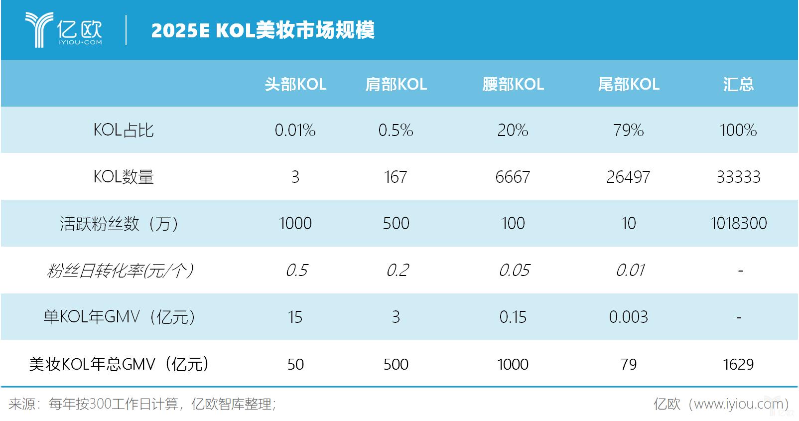 亿欧智库:2025E KOL美妆市场规模
