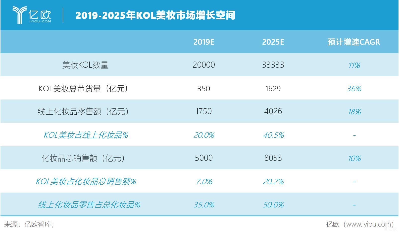 亿欧智库:2019-2025年KOL美妆市场增长空间