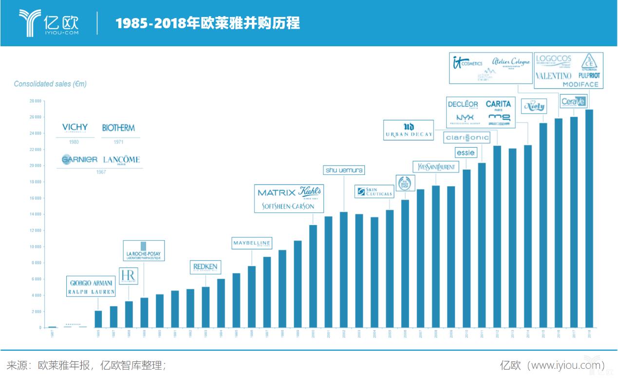 亿欧智库:1985-2018年欧莱雅并购历程