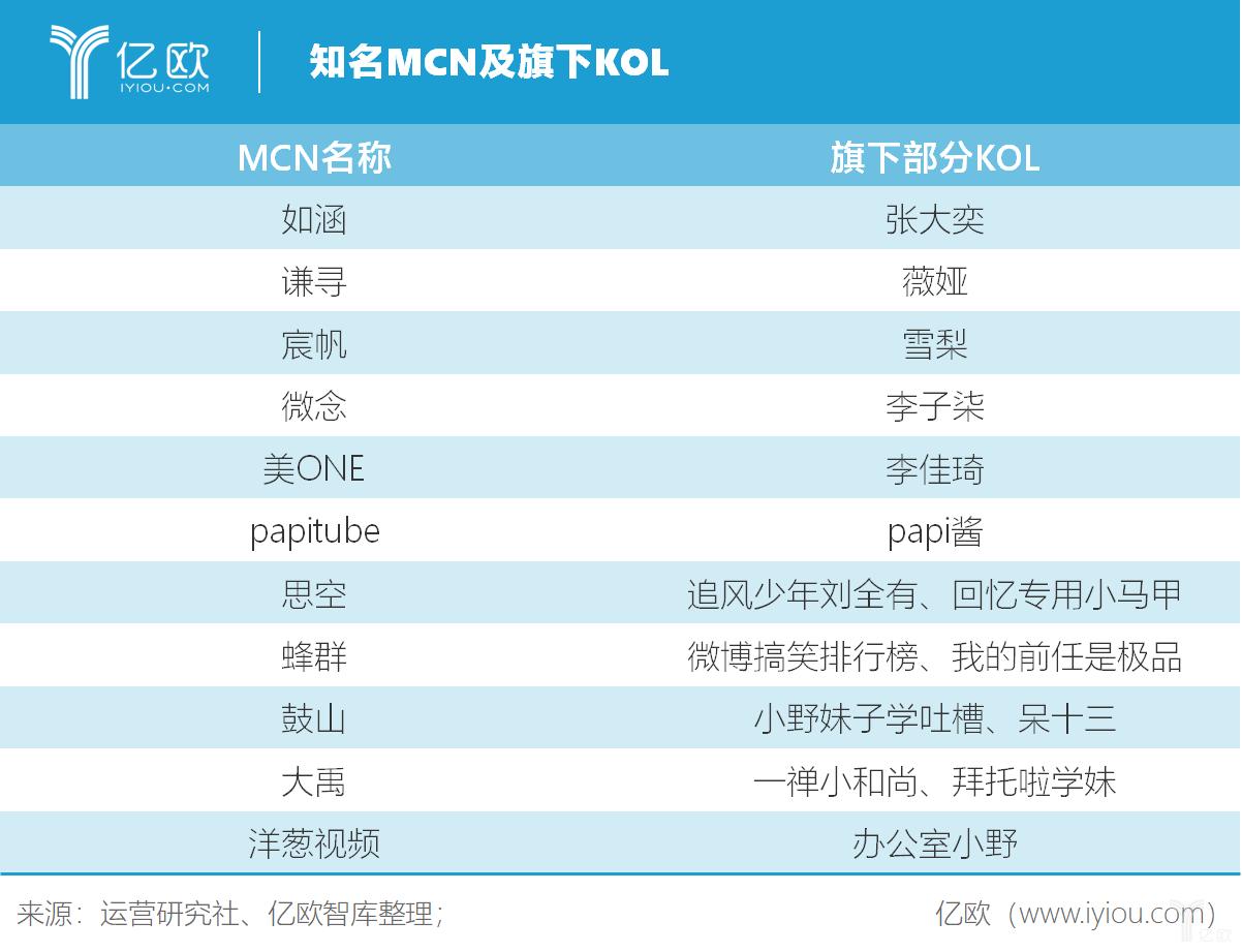 亿欧智库:知名MCN及旗下KOL