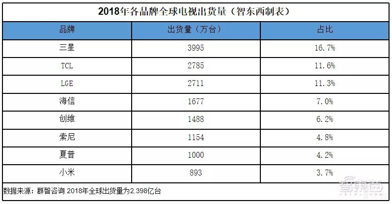 ▲2018年全球电视出货量前八名