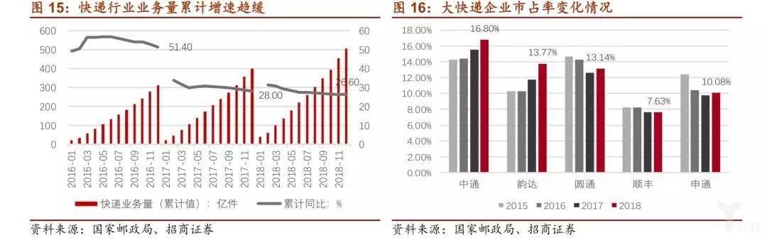 快递行业业务量累计增速趋缓/大快递企业市占率变化情况