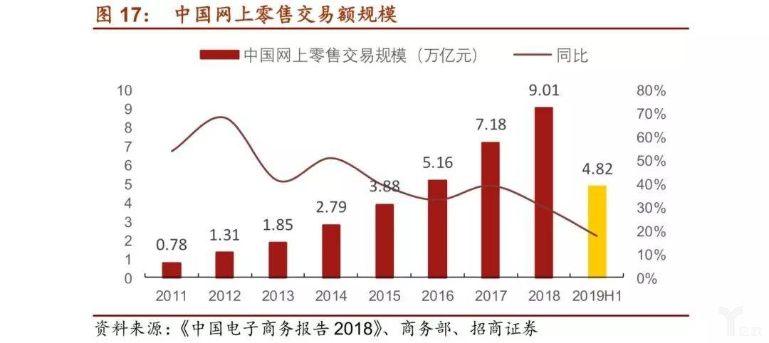 中国网上零售交易额规模