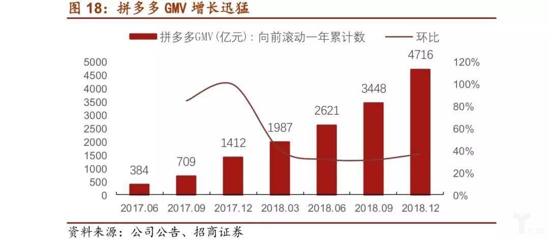 拼多多GMV增长迅猛