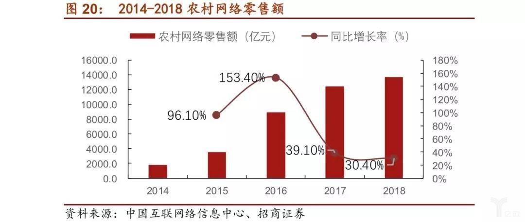2014-2018农村网络零售额