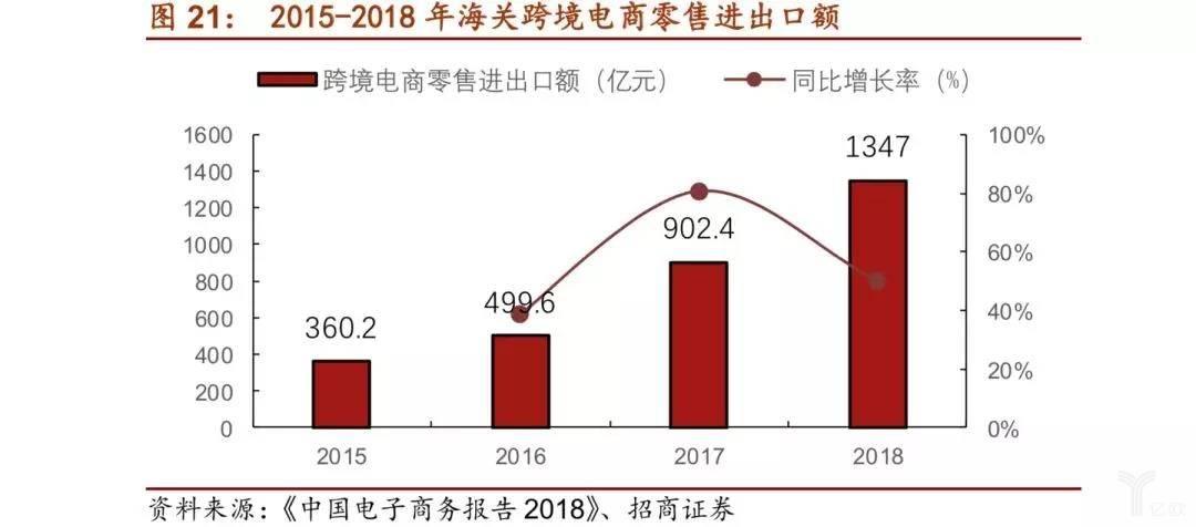2015-2018年海关跨境电商零售进出口额