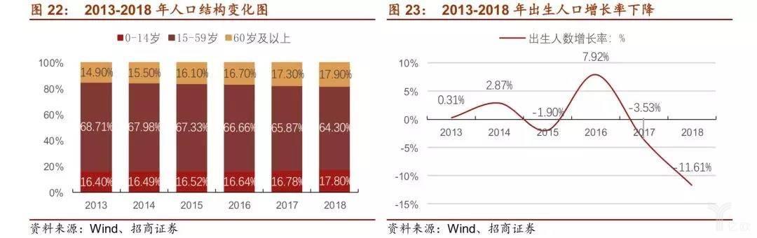 2013-2018年人口结构变化图/2013-2018年出生人口增长率下降