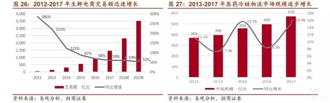 2012年-2017年生鲜电商交易额迅速增长/2013-2017年医药冷链物流市场规模逐步增长