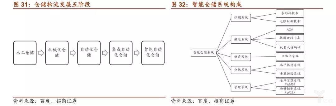 仓储物流发展五阶段/智能仓储系统构成