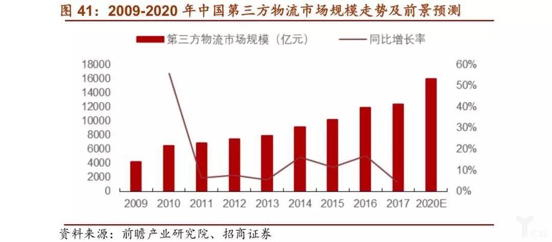 2009-2020年中国第三方物流市场规模走势及前景预测