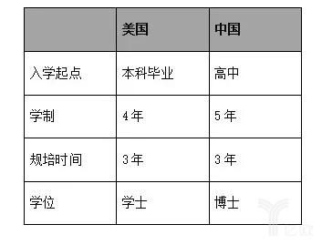 中美医学生对比png