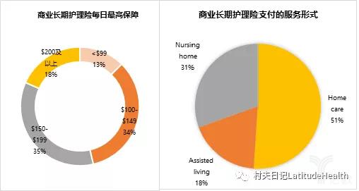 亿欧智库:商业长期护理险支付的服务形式与每日最高保障