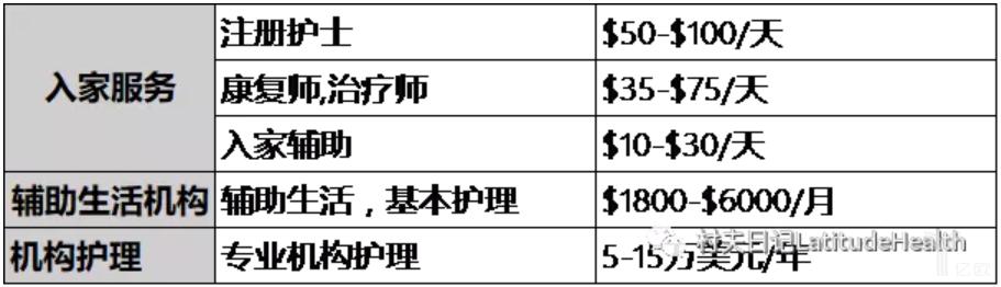 亿欧智库:各类长期护理服务费用