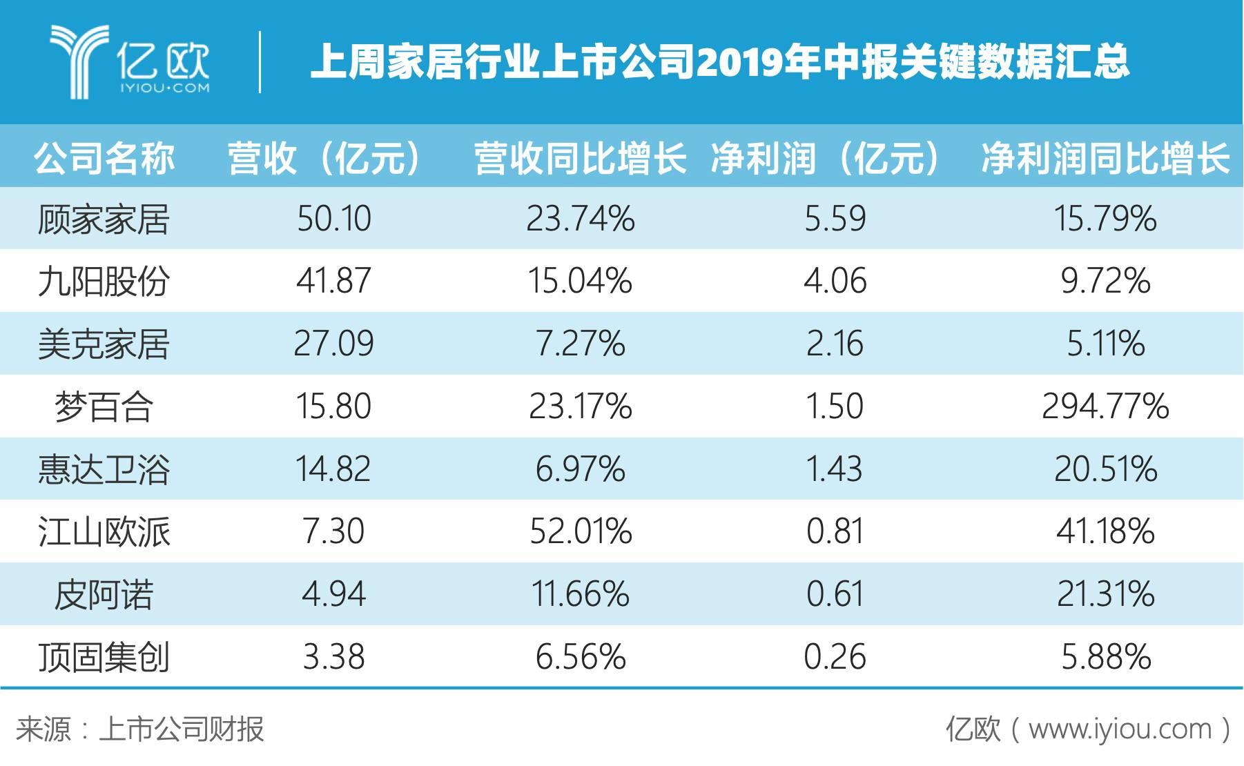 多家家居行业上市公司发布年中报