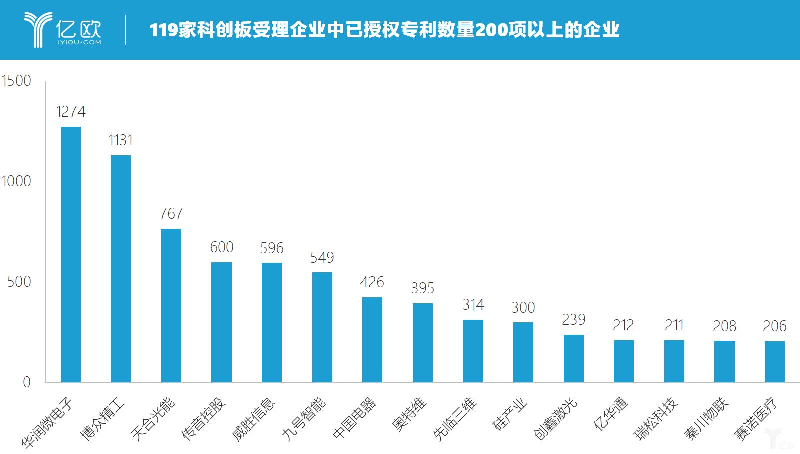 亿欧智库:119家科创板受理企业中已授权专利数量200项以上的企业