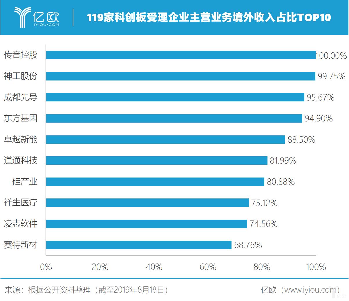 亿欧智库:119家科创板受理企业主营业务境外收入占比Top10