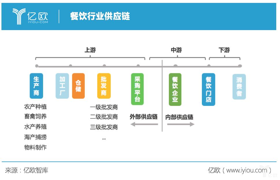 亿欧智库:餐饮供应链示意图