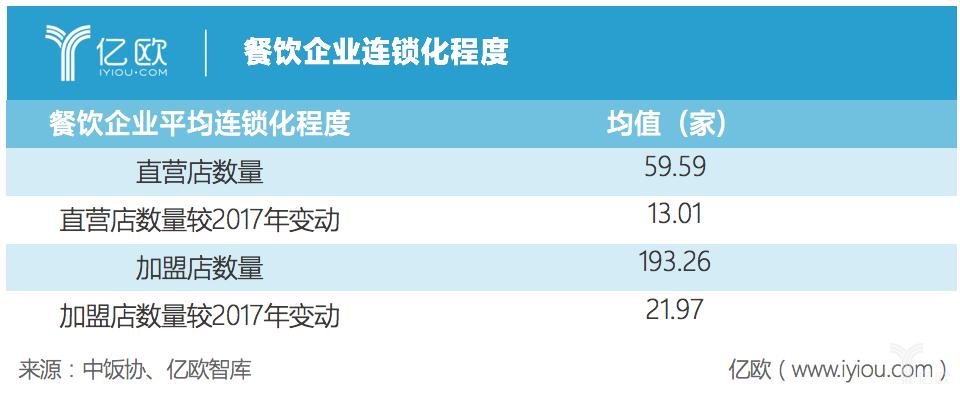 亿欧智库:餐饮企业连锁化程度