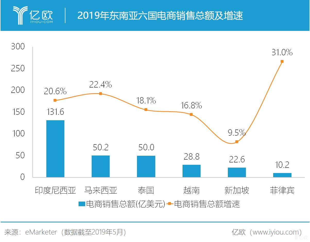 亿欧智库:2019年东南亚六国电商销售总额及增速