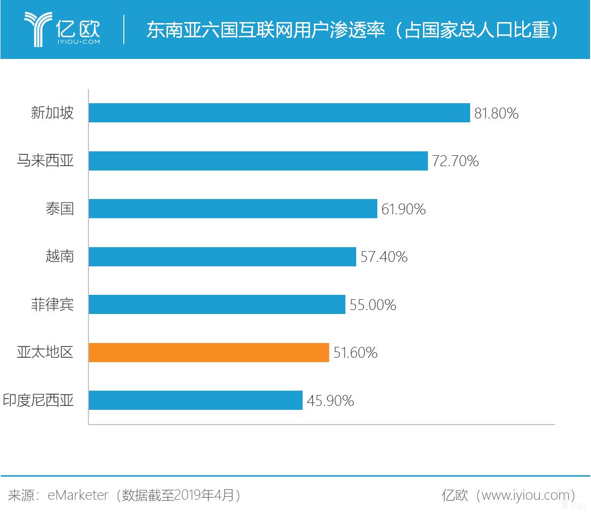 亿欧智库:东南亚六国互联网用户渗透率(占国家总人口比重)