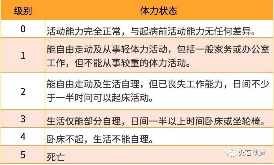 亿欧智库:体力状况ECOG评分标准