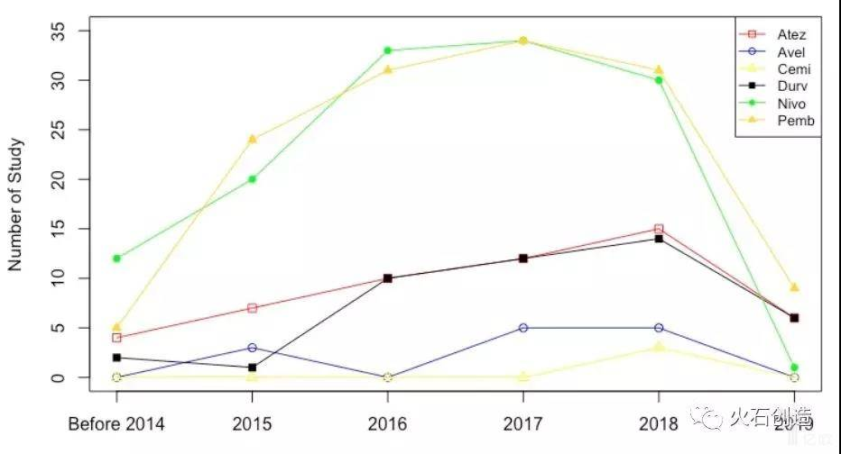 亿欧智库: 2014—2019年不同药物研究数量变化