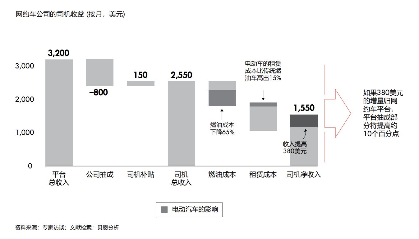 来自电动汽车的成本节约可以为平台抽成创造约10%的提升空间