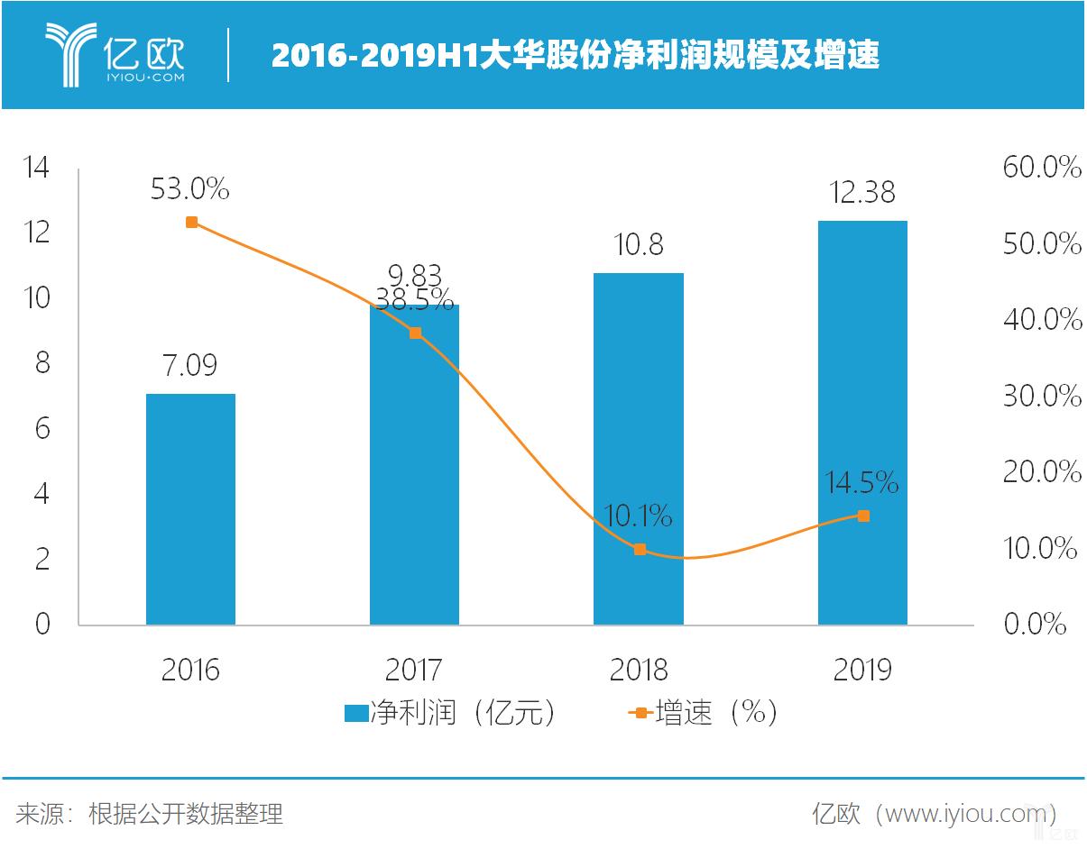 大华股份2019半年报:安防行业回暖,净利润同比增长14.5%