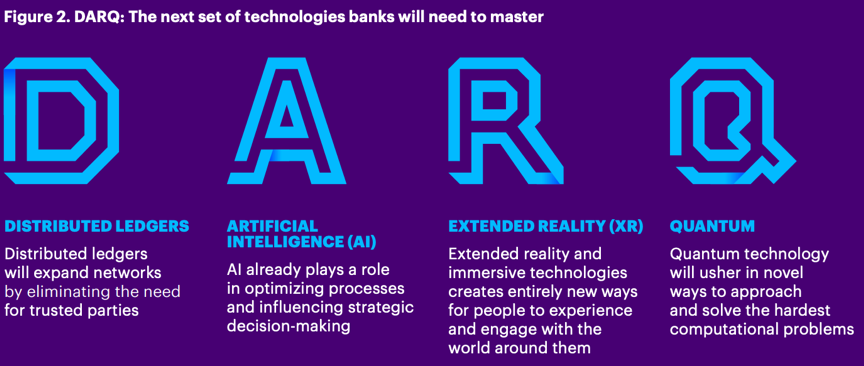 银行业需要掌握的四种技术