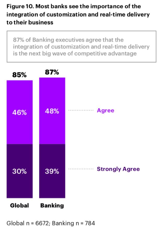 大多数银行意识到客户定制化和业务实时性组合的重要性