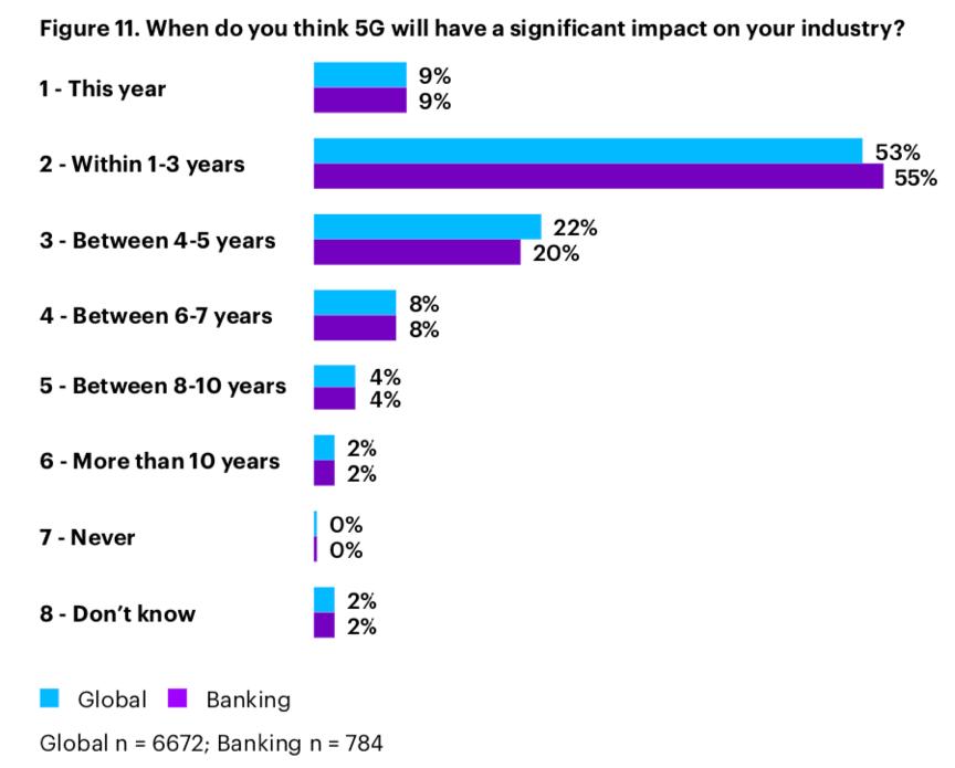 5G对行业可能产生影响的时间