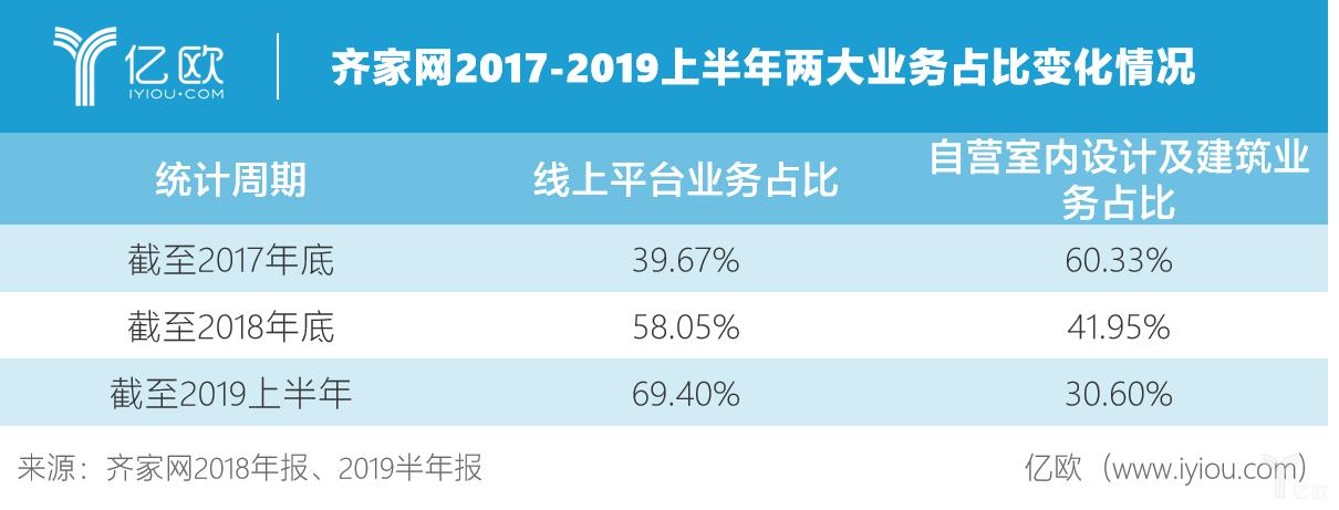 齐家网2017-2019上半年两大业务占比.png