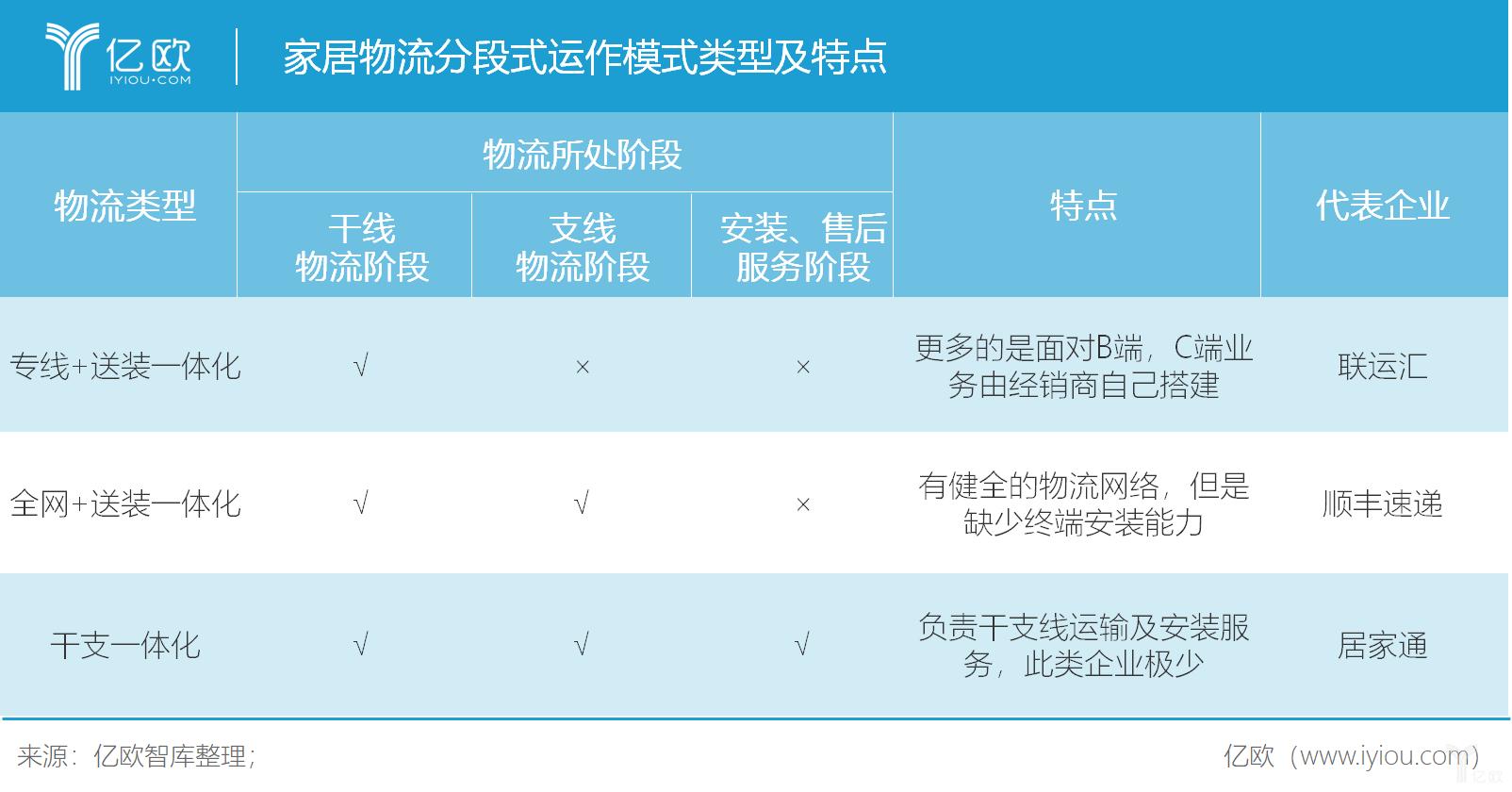 亿欧智库:家居物流分段式运作模式类型及特点.png