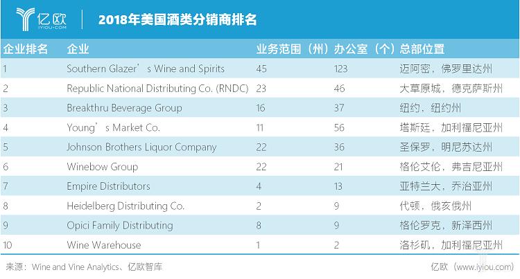 亿欧智库:2018年美国酒类分销商排名.png