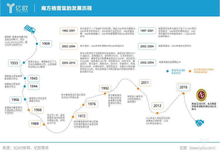 亿欧智库:南方格雷兹的发展历程.png