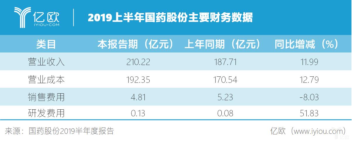 2019上半年国药股份主要财务数据.png