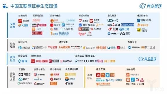 中国互联网证券生态图谱