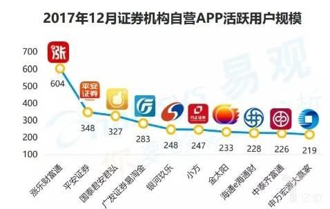 2017年12月证券机构自营APP活跃用户规模